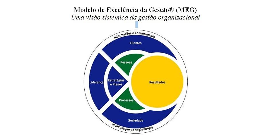Métodos Para Integrar A Responsabilidade Social Na Gestão