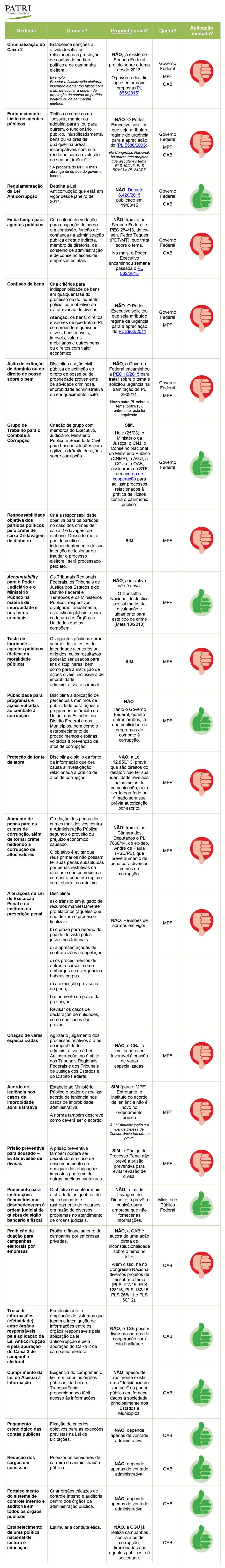 Tabela da Patri com análise dos pontos do Pacote Anticorrupção